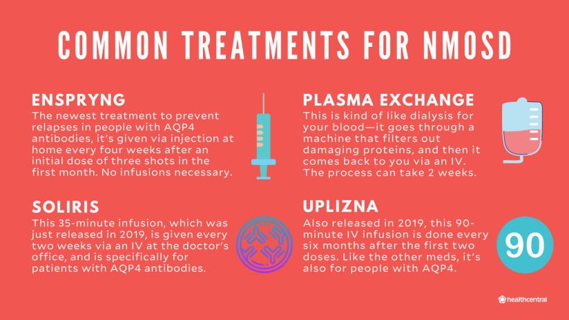 Common treatments for NMOSD, including Enspryng, Soliris, Uplizna, and plasma exchange.