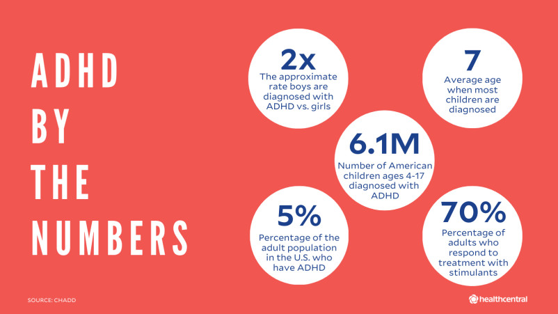 ADHD statistics by the numbers, including girls vs. boys, number of people with ADHD, and averag age at diagnosis.