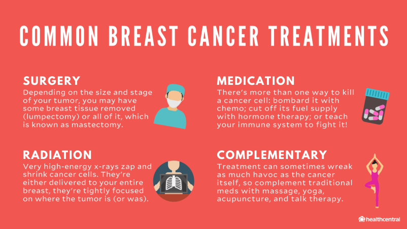 Common breast cancer treatments, surgery, medication, radiation, complementary