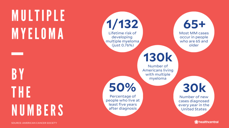 Multiple myeloma statistics: lifetime risk, age multiple myeloma cases occur, number of Americans with multiple myeloma, percentage of people who live 5 years after diagnosis, number of new cases per year
