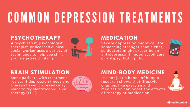 Common Depression Treatments graphic