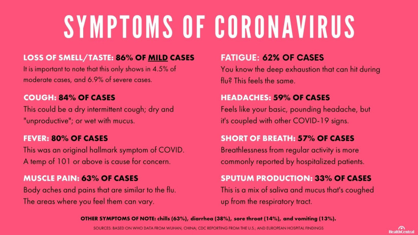 Symptoms of coronavirus include fever, shortness of breath, cough, sore throat, fatigue, joint pain, sputum production, and headaches