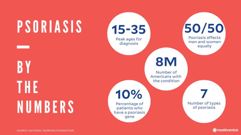 Statistiche sulla psoriasi per età della diagnosi, sesso, numero di americani diagnosticati, percentuale di pazienti con il gene della psoriasi e tipi di psoriasi