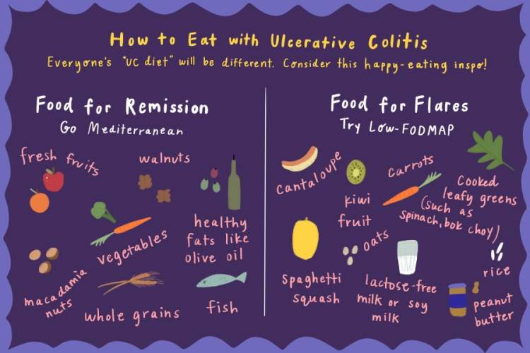 UC Diet infographic