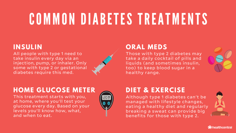 Common diabetes treatments include insulin, oral medications, home glucose meter, diet and exercise