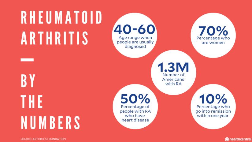 关于类风湿性关节炎,RA诊断年龄,患者的百分比,妇女的百分比,ra患者的百分比,患有心脏病的Ra的百分比,患者在一年内纳入除处的患者的百分比