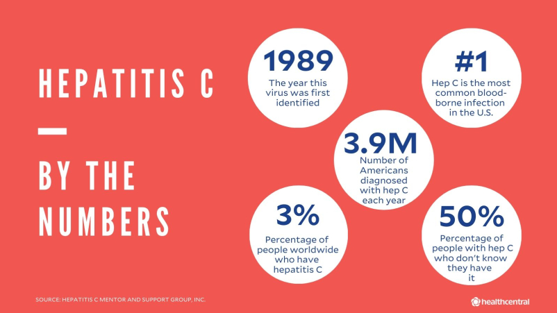 Hep C statistics by the numbers infographic.
