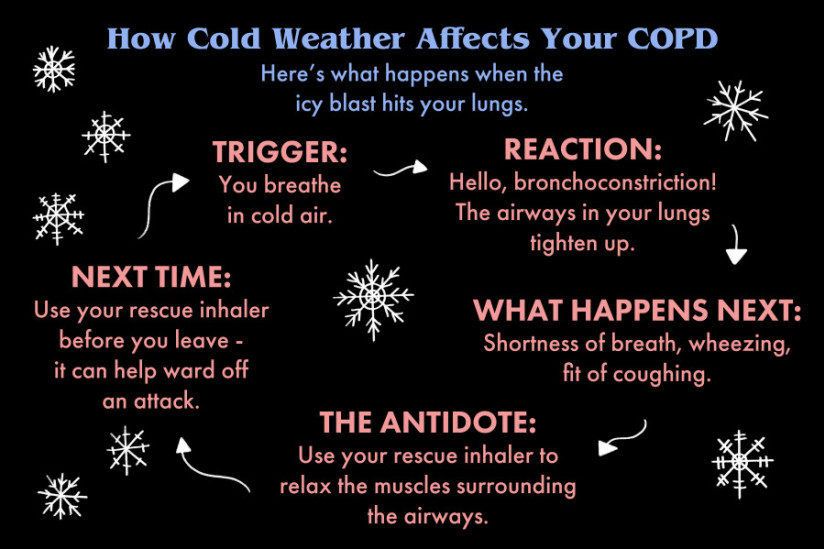 Cold Weather and COPD