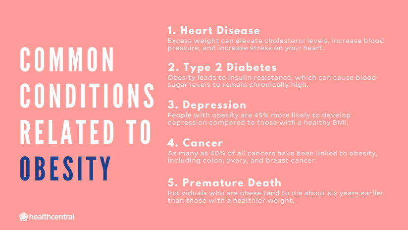 Common conditions related to obesity include heart disease, type 2 diabetes, depression, cancer, and premature death.