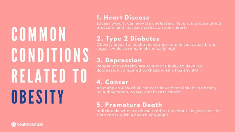 与肥胖有关的常见条件包括心脏病,2型糖尿病,抑郁症,癌症和过早死亡。