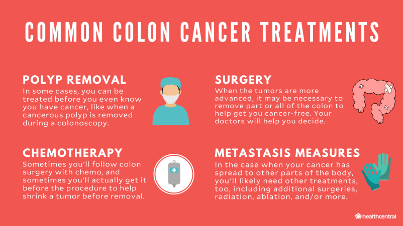 Common colon cancer treatments are polyp removal, surgery, chemotherapy, and metastasis measures