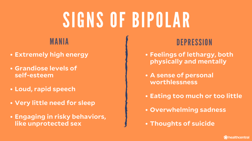 Signs of Bipolar Disorder, signs of mania, signs of depression
