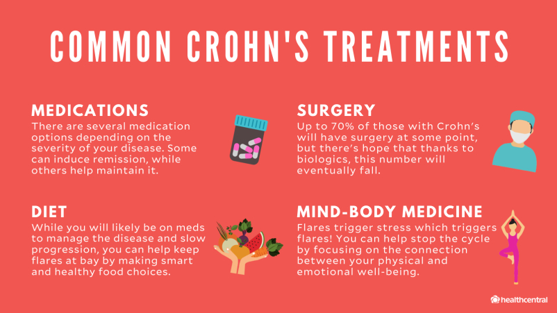 Common Crohn's Disease Treatments, medications, surgery, diet, mind-body medicine