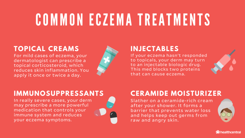 Common eczema treatments include topical creams, injectables, immunosuppressants, and ceramide moisturizer