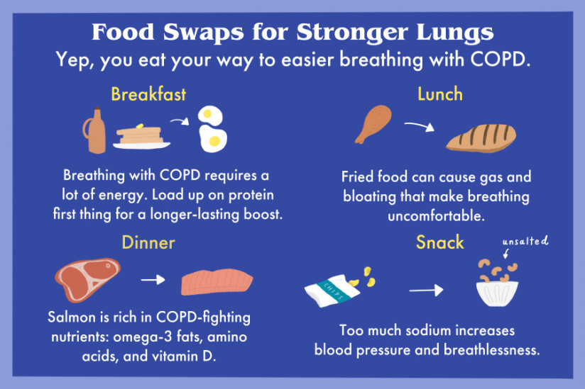 Food Swaps for COPD