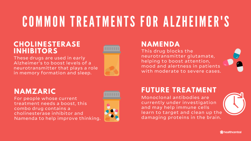 Common treatments for Alzheimer's include cholinesterase inhibitors, namenda, namzaric, future treatment