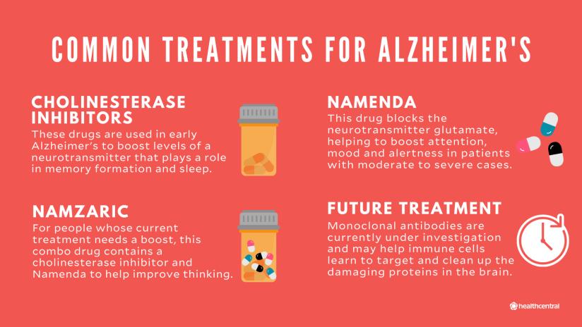 阿尔茨海默病的常见治疗包括胆碱酯酶抑制剂,namenda, namzaric,未来的治疗
