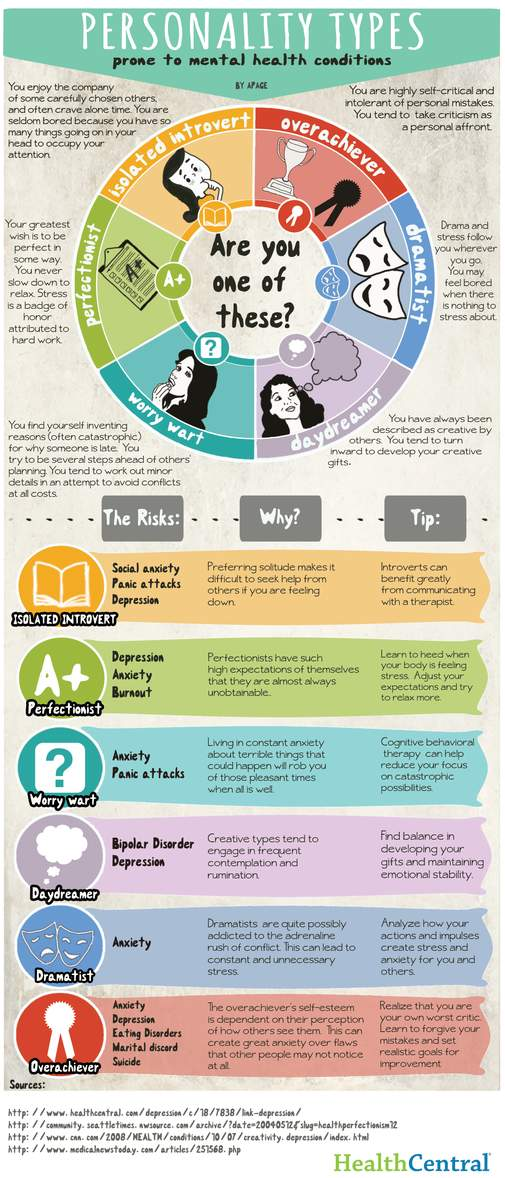 INFOGRAPHIC) Personality Types Prone to Mental Health