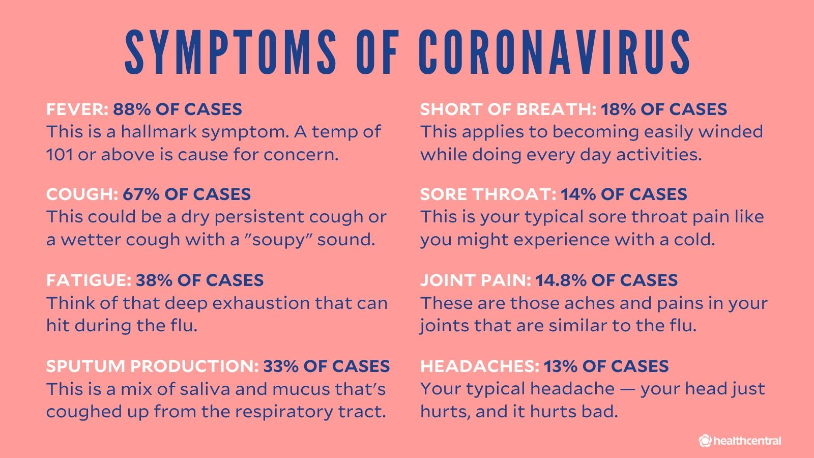 Coronavirus Signs, Symptoms, FAQs, and Treatments