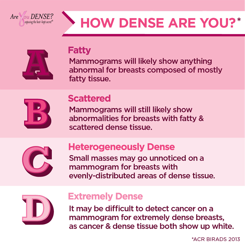 Categories of dense breast tissue.