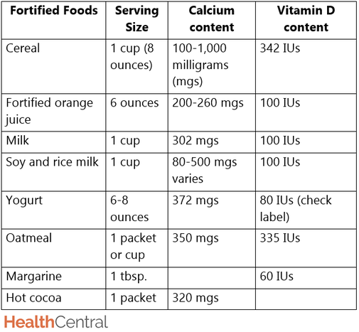 Rickets Vs Osteomalacia: The Best Fortified Foods For Calcium And Vitamin D