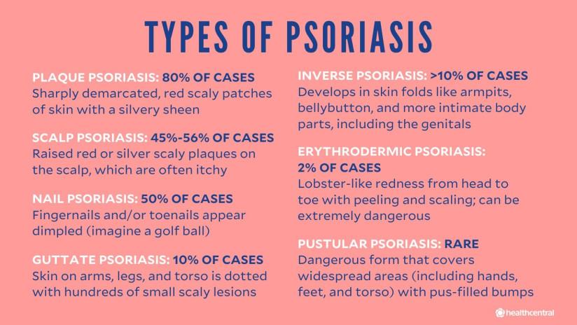 Types of psoriasis: plaque psoriasis, inverse psoriasis, scalp psoriasis, nail psoriasis, erythrodermic psoriasis, guttate psorasis, and pustular psoriasis