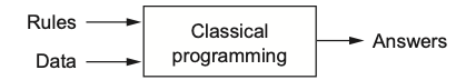 Classical programming