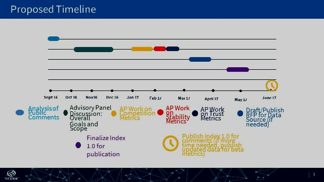 Proposed timeline ICANN Health Monitor