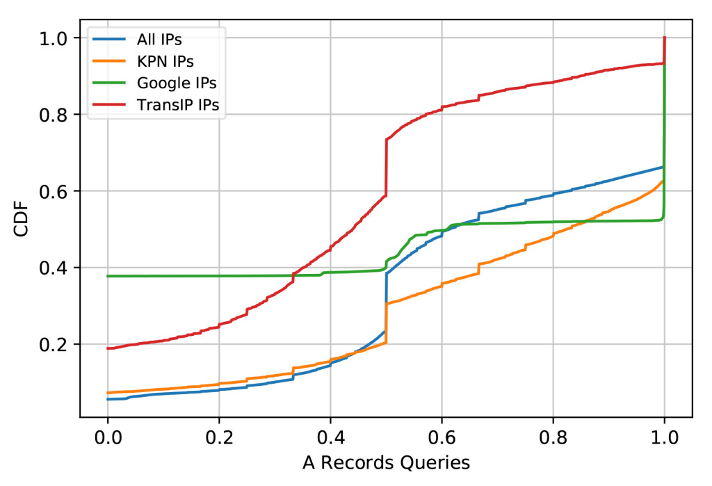 Figure 1 — Share of queries asking for the A records of domain names