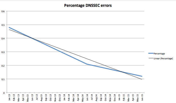 DNSSEC-perc-validatie-errors-figure 2