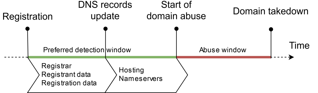 Domain_abuse_timeline_with_data_EN