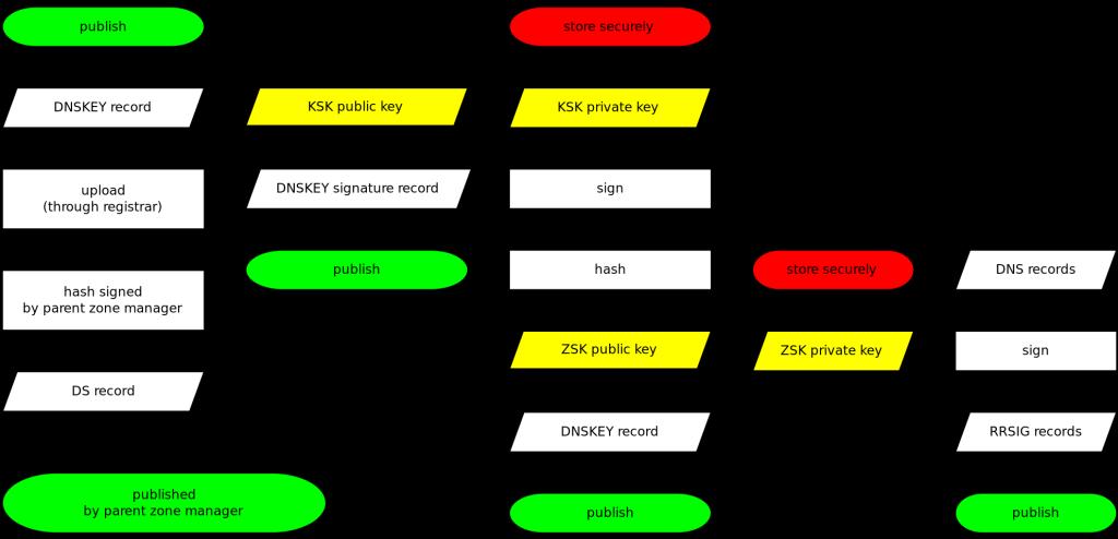 DNSSSEC: veelgestelde vragen | SIDN