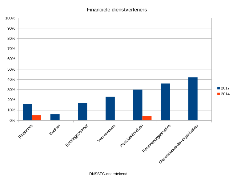 sectors1-FinancieleDienstverleners