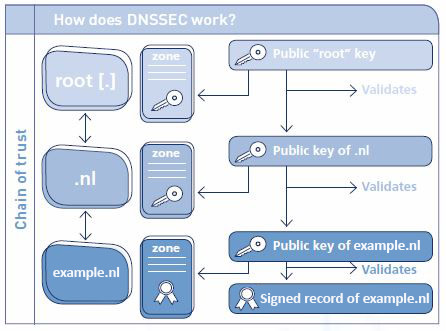 Hoe werkt DNSSEC? / How does DNSSEC work?