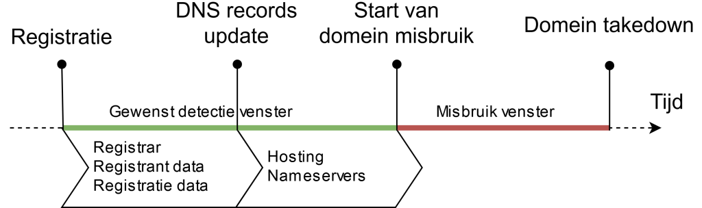 Domain_abuse_timeline_with_data_NL