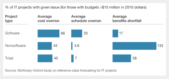 McKinsey-Oxford Study of Software Project Failure