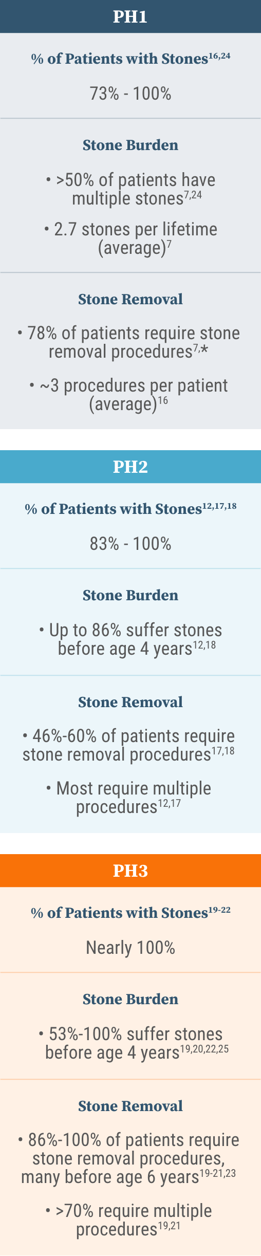 Information about stone burden and number of stone removal procedures in people with PH1, PH2, and PH3