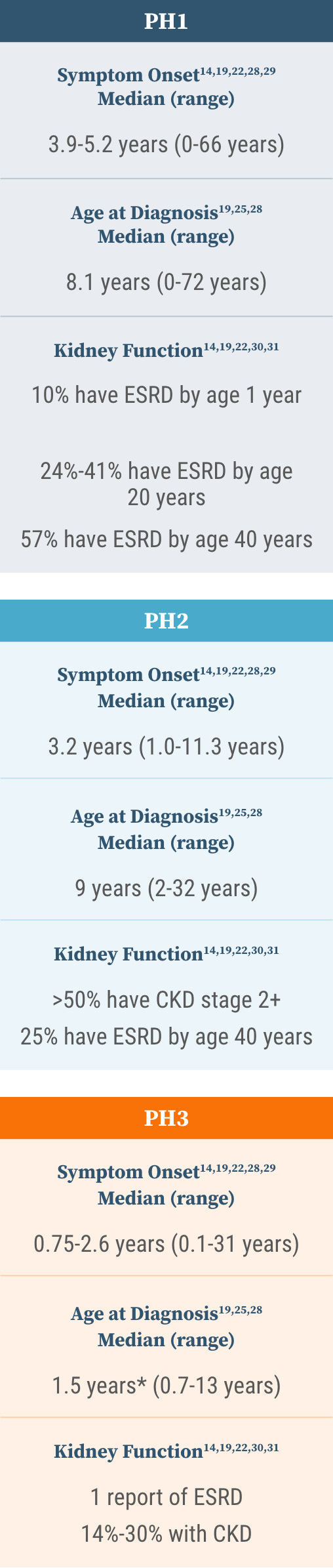 Table showing that symptom onset can vary in people with primary hyperoxaluria.