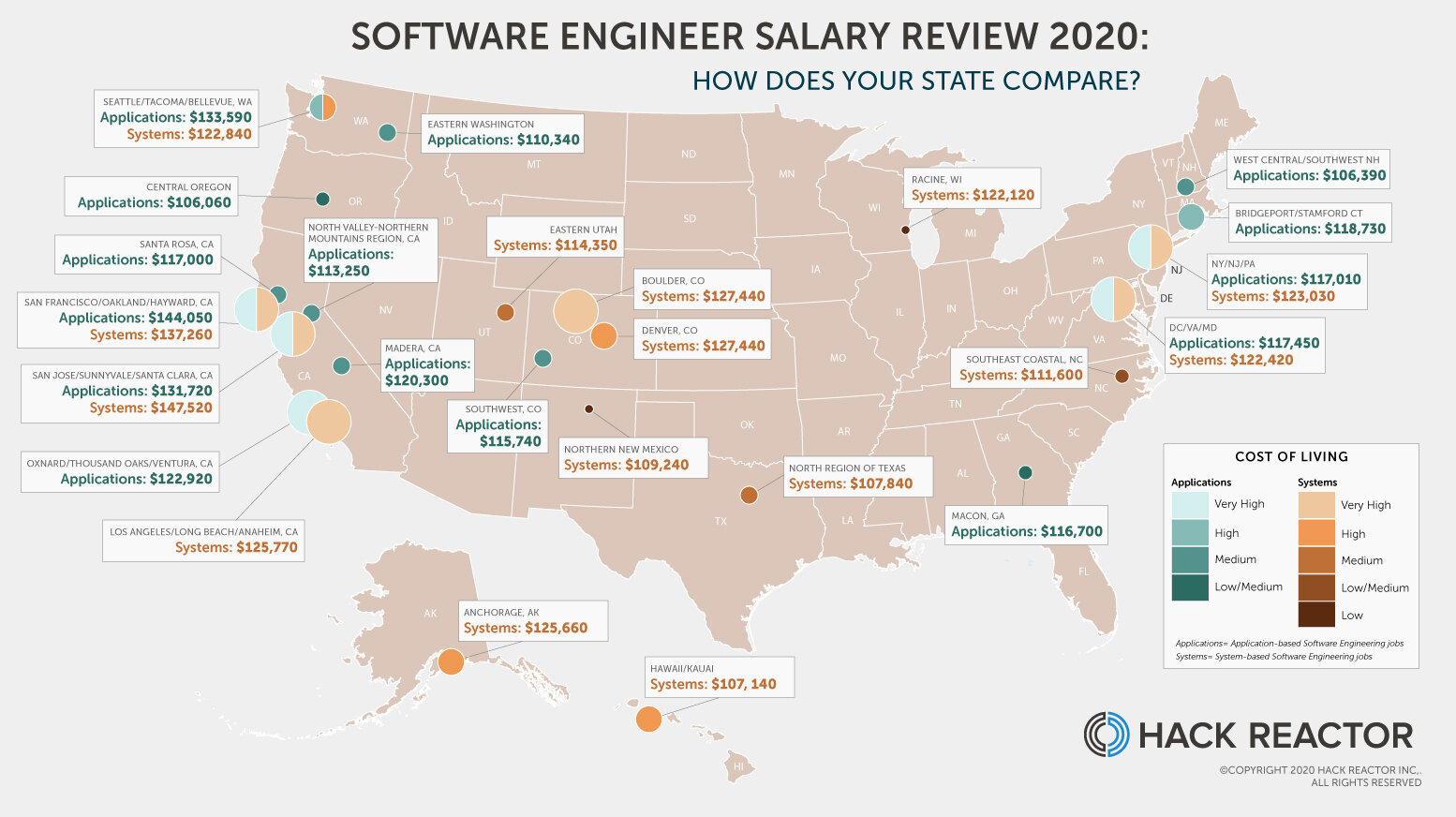 Software Engineer Salary Review 2020