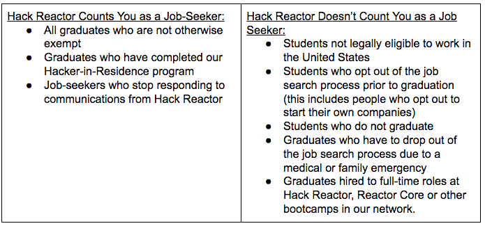 coding bootcamp, student outcomes, hack reactor