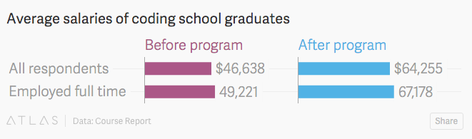 New Study Shows Coding School Grads Do Well, Hack Reactor Grads Do Better's Image