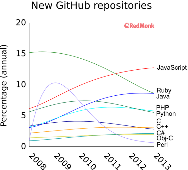 Viral Graph of Github Repositories Shows the Rise of JavaScript Since 2008's Image