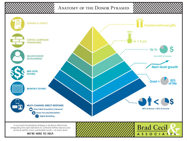 Major Donor Pyramid