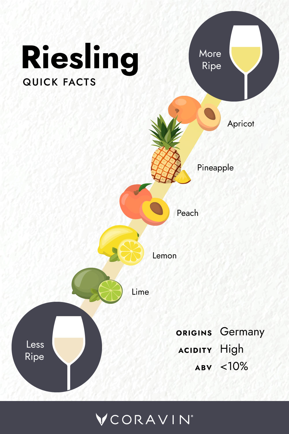 SOC Riesling-Quick-Facts PN
