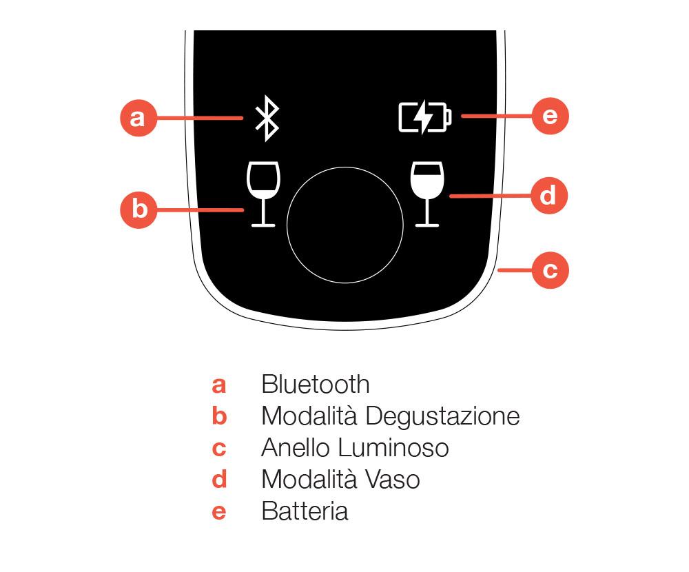 Diagramma dello schermo LED del sistema di conservazione del vino Coravin Model Eleven, con identificazione di ogni icona