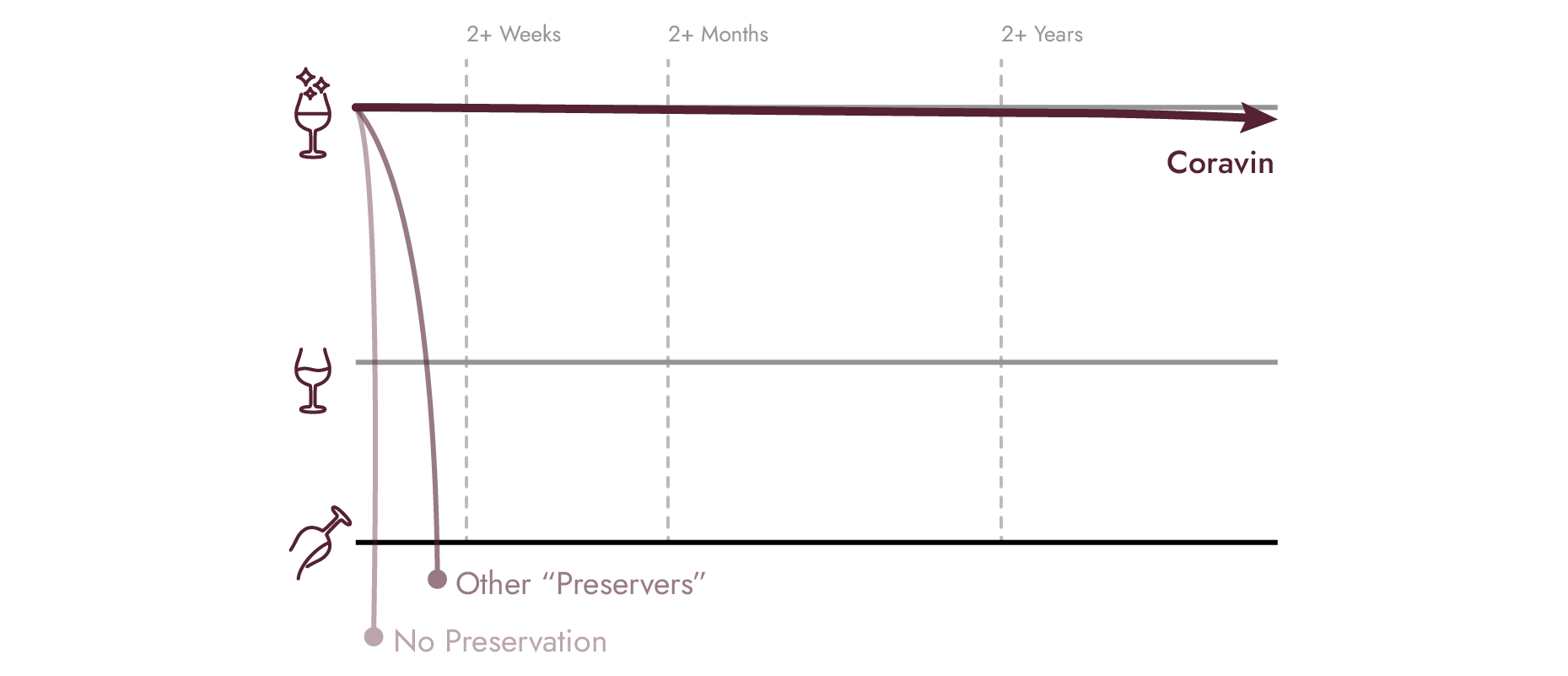 Graph showing Coravin's length of wine preservation compared to other options.