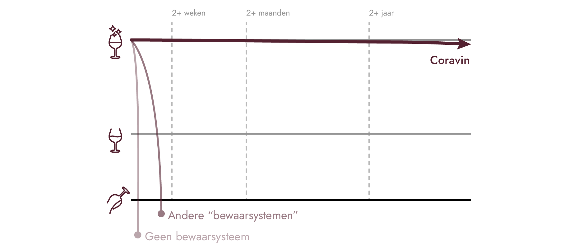 Tekening met de lengte van het wijnbewaarsysteem van Coravin in vergelijking met andere opties.