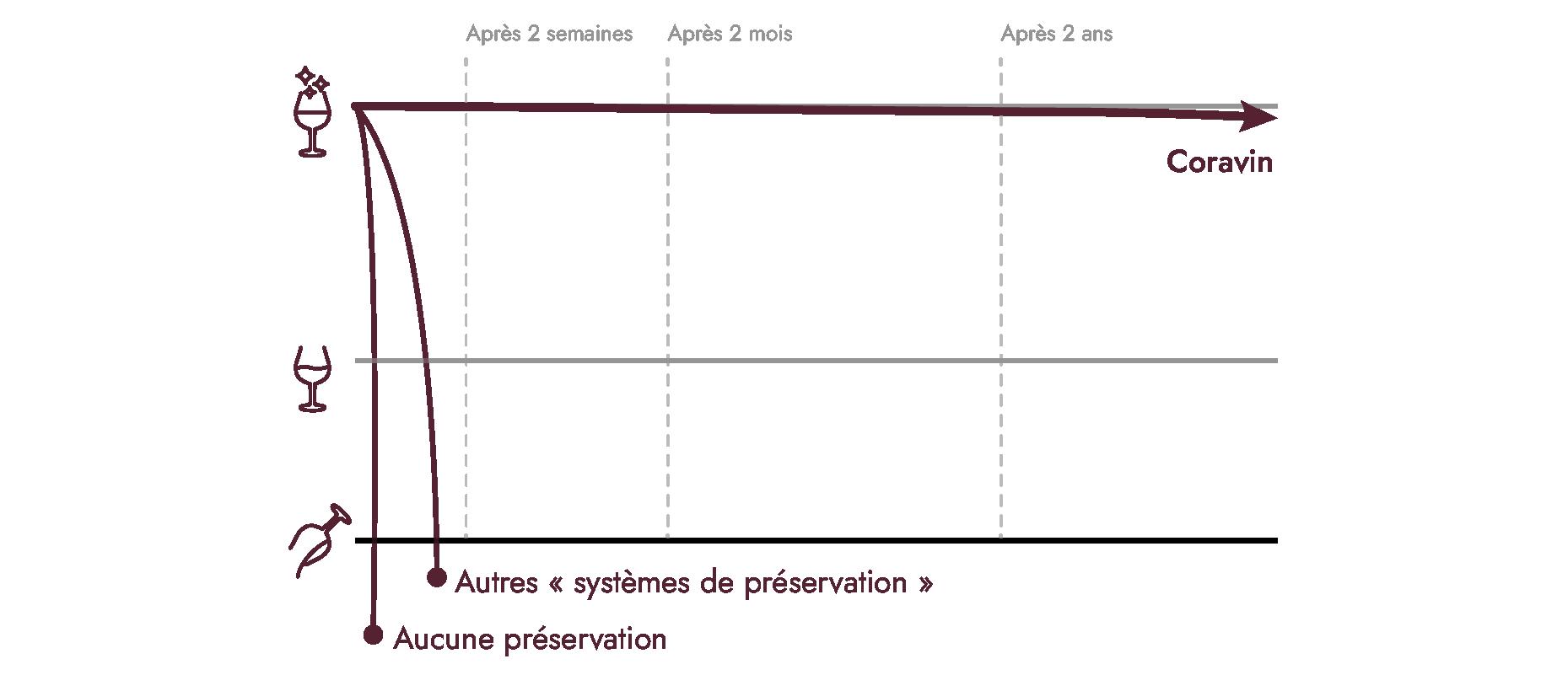 Graphique qui montre la durée de préservation du vin Coravin par rapport à d'autres solutions.