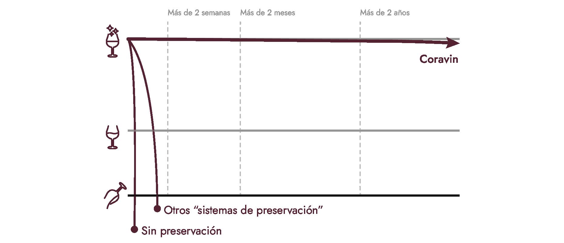 Gráfico que muestra la duración de preservación del vino de Coravin en comparación con otras opciones.