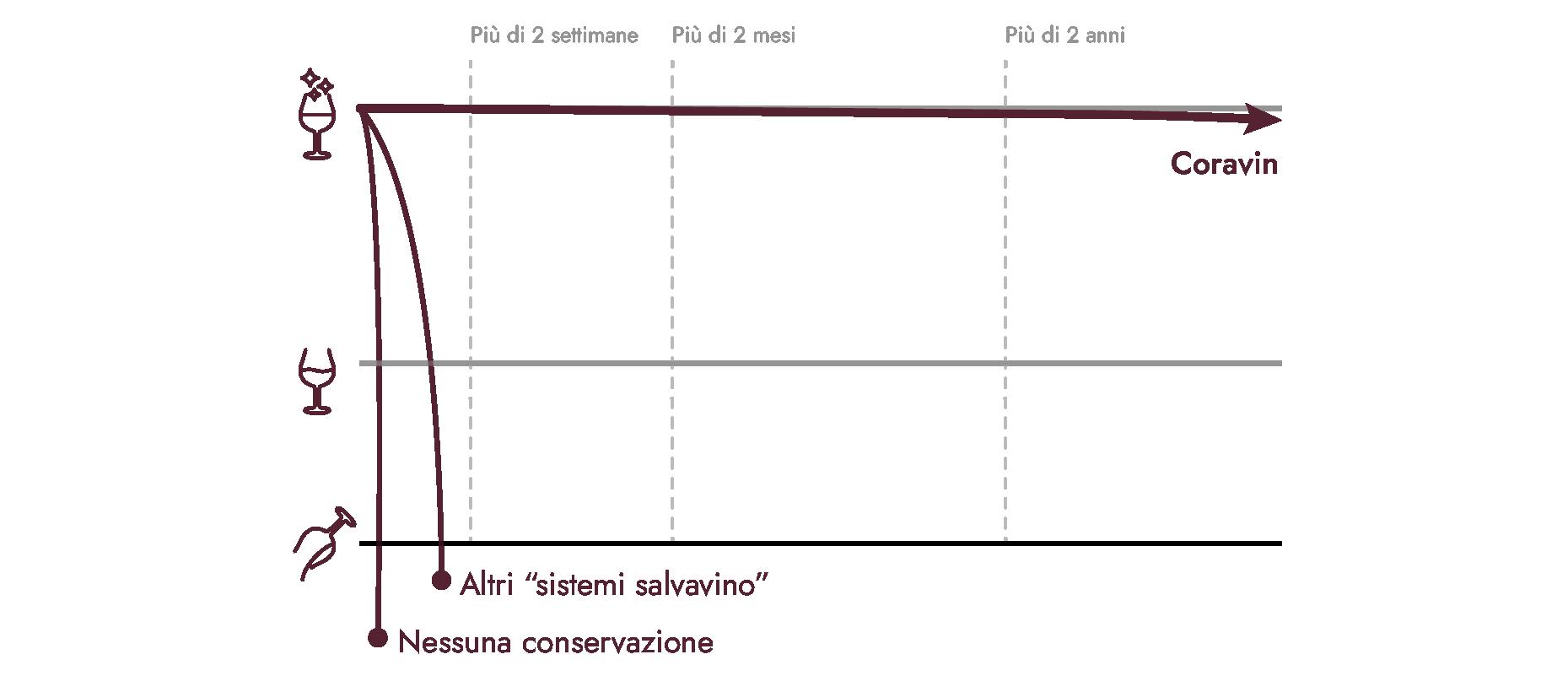 Grafico che mostra la durata di conservazione del vino di Coravin rispetto ad altre opzioni.